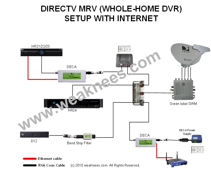 directv deca networking components for multi room viewing also see this wiring diagram