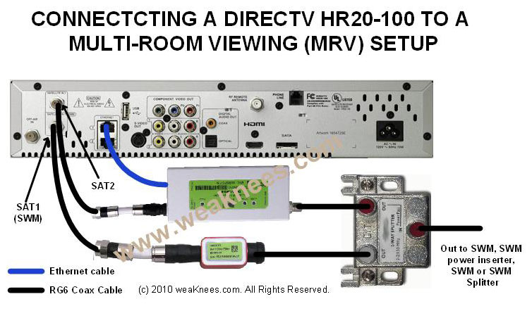 directv deca networking components for multi room viewing DirecTV SWM Power Inserter 1x2