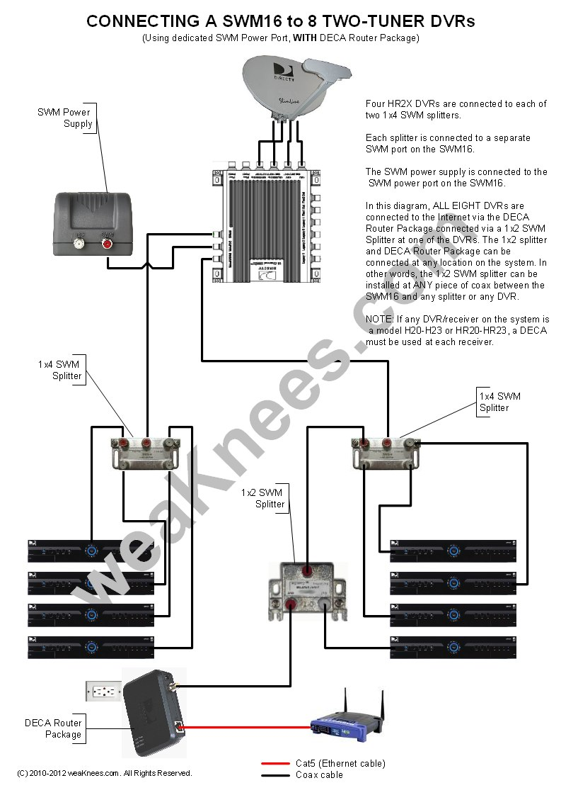 Wiring a SWM16 with 8 DVRs (With DECA Router Package) (SWM Power connected  to dedicated SWM16 port). DIRECTV GENIE Wiring Diagrams