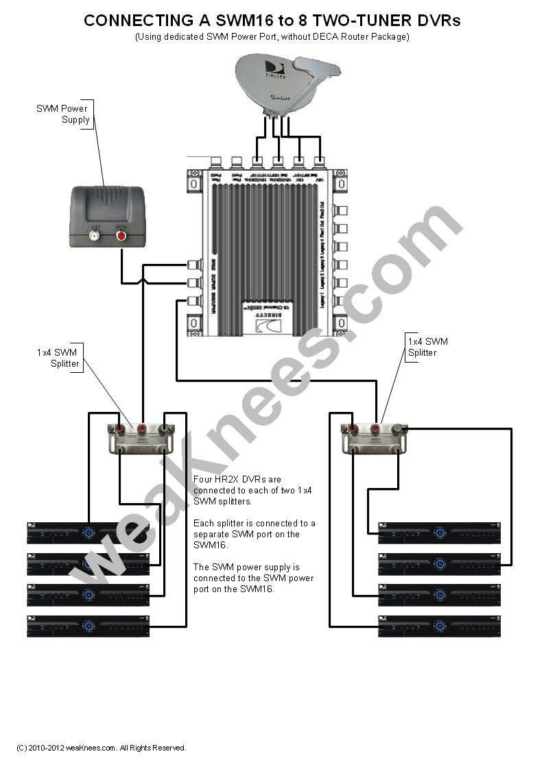 Wiring a SWM16 with 8 DVRs (No DECA Router Package) (SWM ...