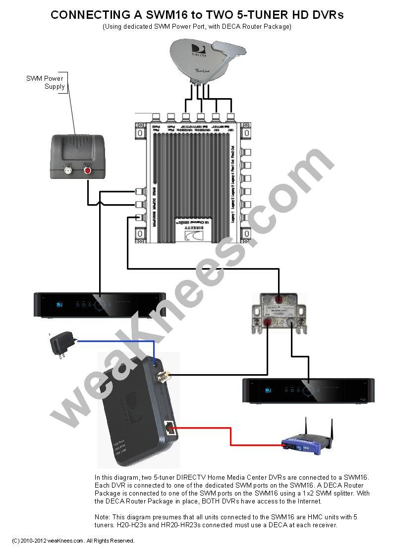 directv swm wiring diagrams and resources rh weaknees com directv genie hookup diagram directv genie connection diagram