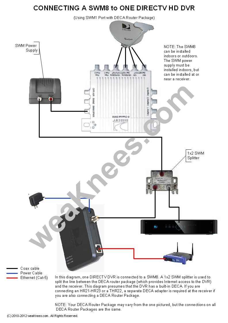 directv swm wiring diagrams and resourceswiring a swm8 with 1 dvr and deca router package